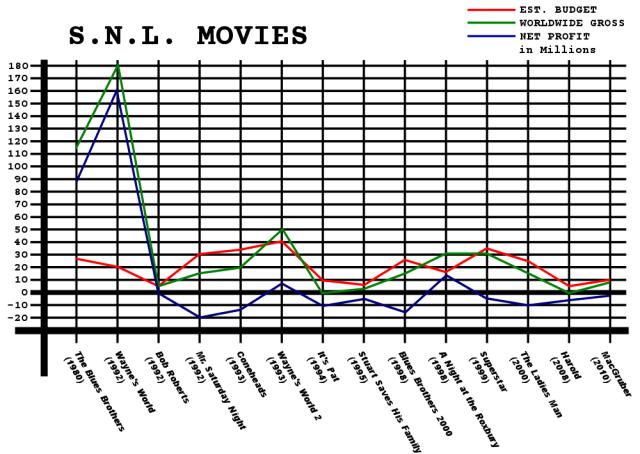SNLMovieGraph